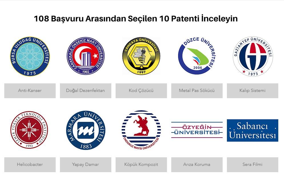 BUÜ'lü akademisyenlerin buluşu en yüksek puanlı 10 patent arasında