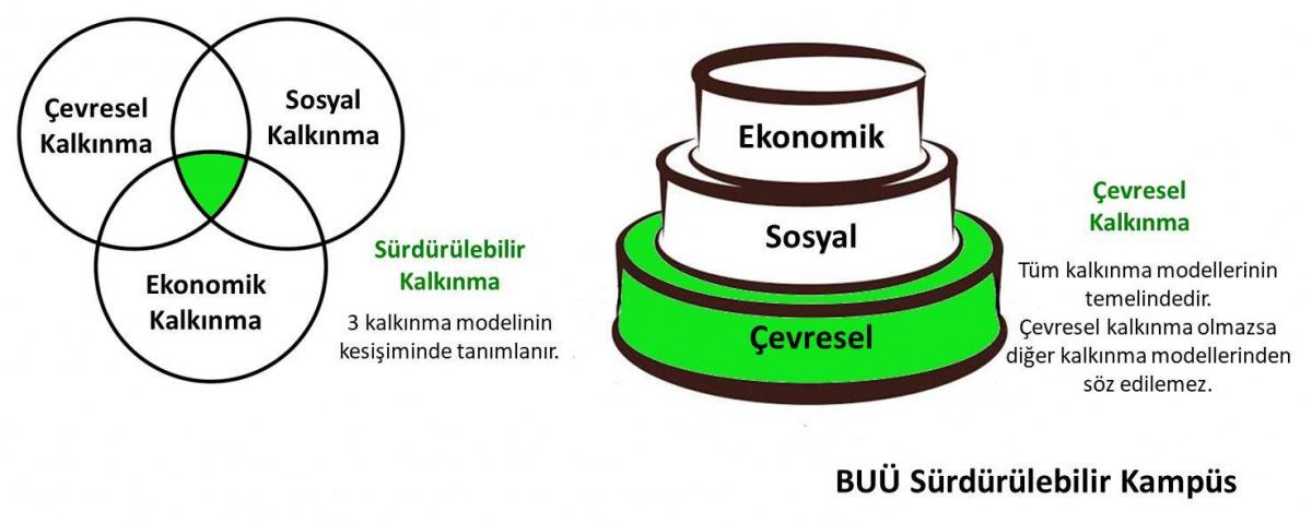 Çevresel kalkınma, tüm kalkınma modellerinin temellerini oluşturur!