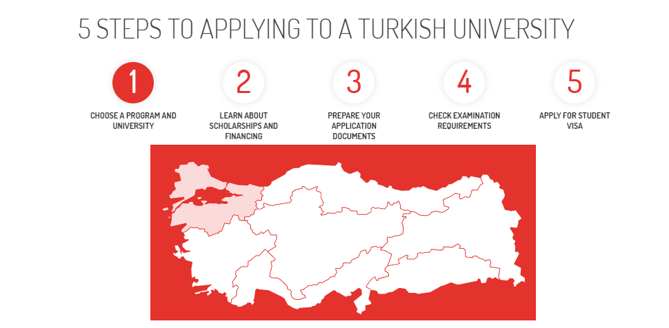 5 STEPS TO APPLYING TO A TURKISH UNIVERSITY
