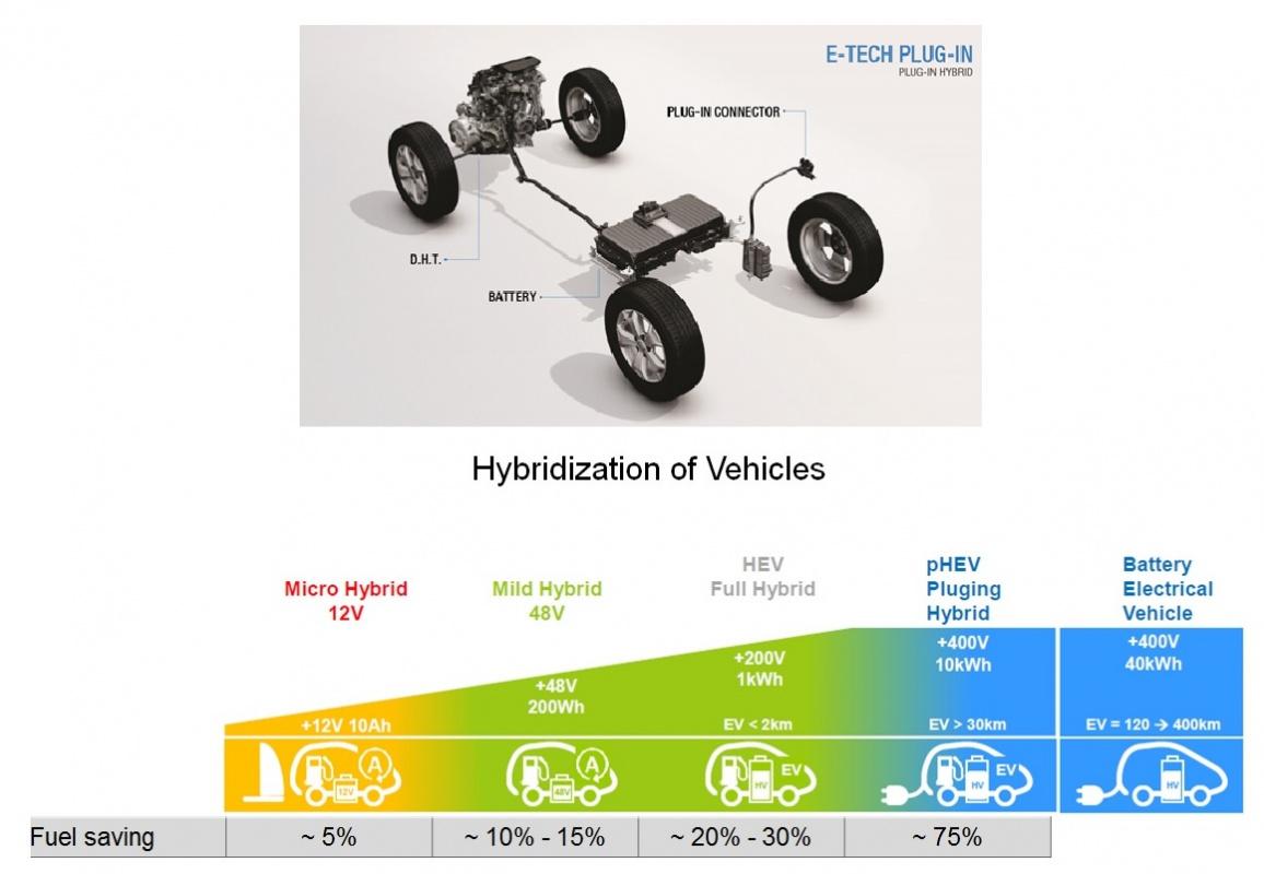 Hibrid Motor Teknolojileri, Yeni nesil Batarya Teknolojileri ve Güncel Çevre Emisyon Normları