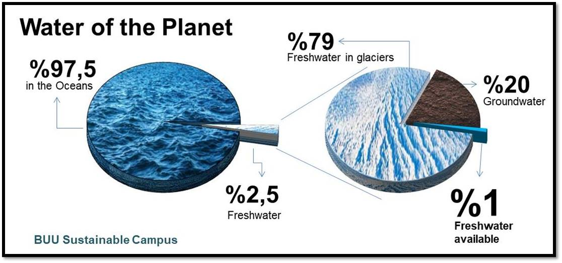 THE WATER OF PLANET EARTH IS NOT AS MUCH AS WE THINK!