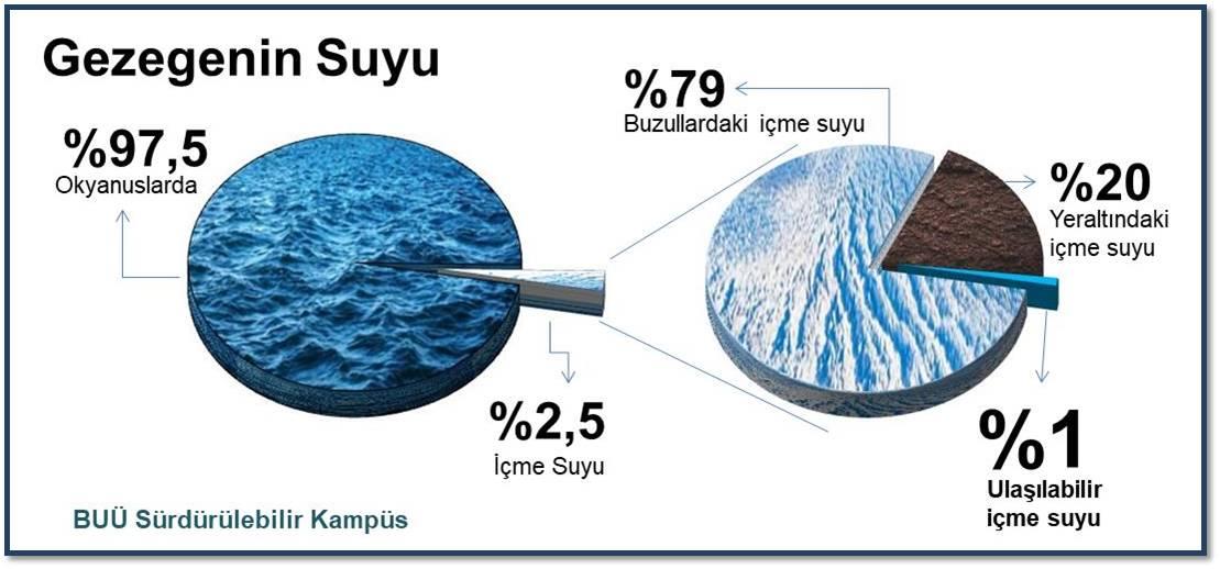 Gezegendeki Su Sanıldığı Kadar Çok Değil!