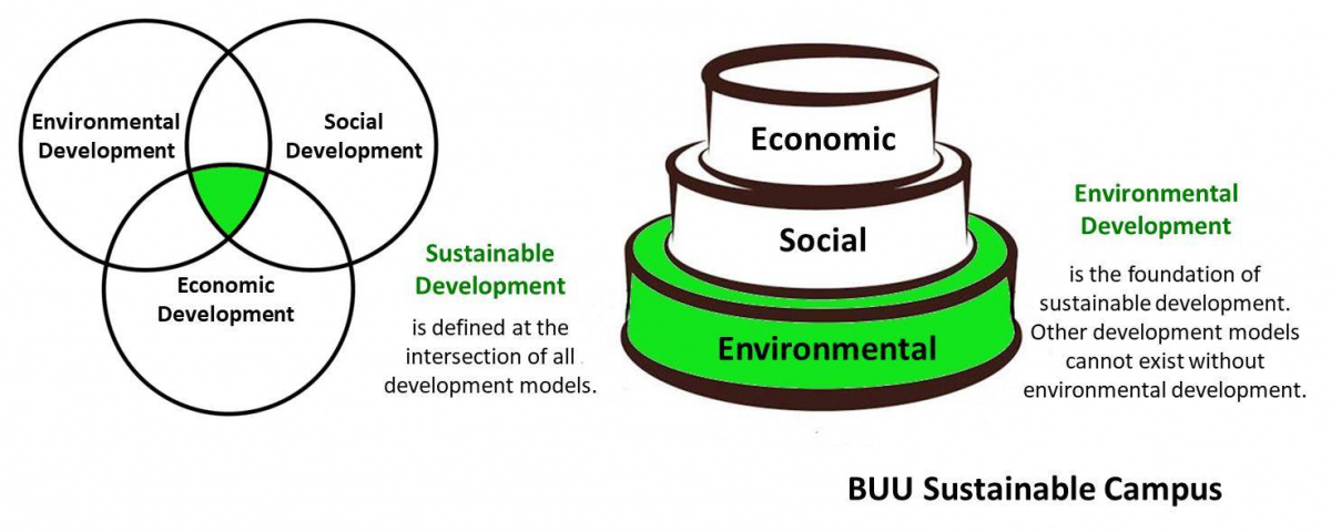 ENVIRONMENTAL DEVELOPMENT IS THE FOUNDATION OF SUSTAINABLE DEVELOPMENT!