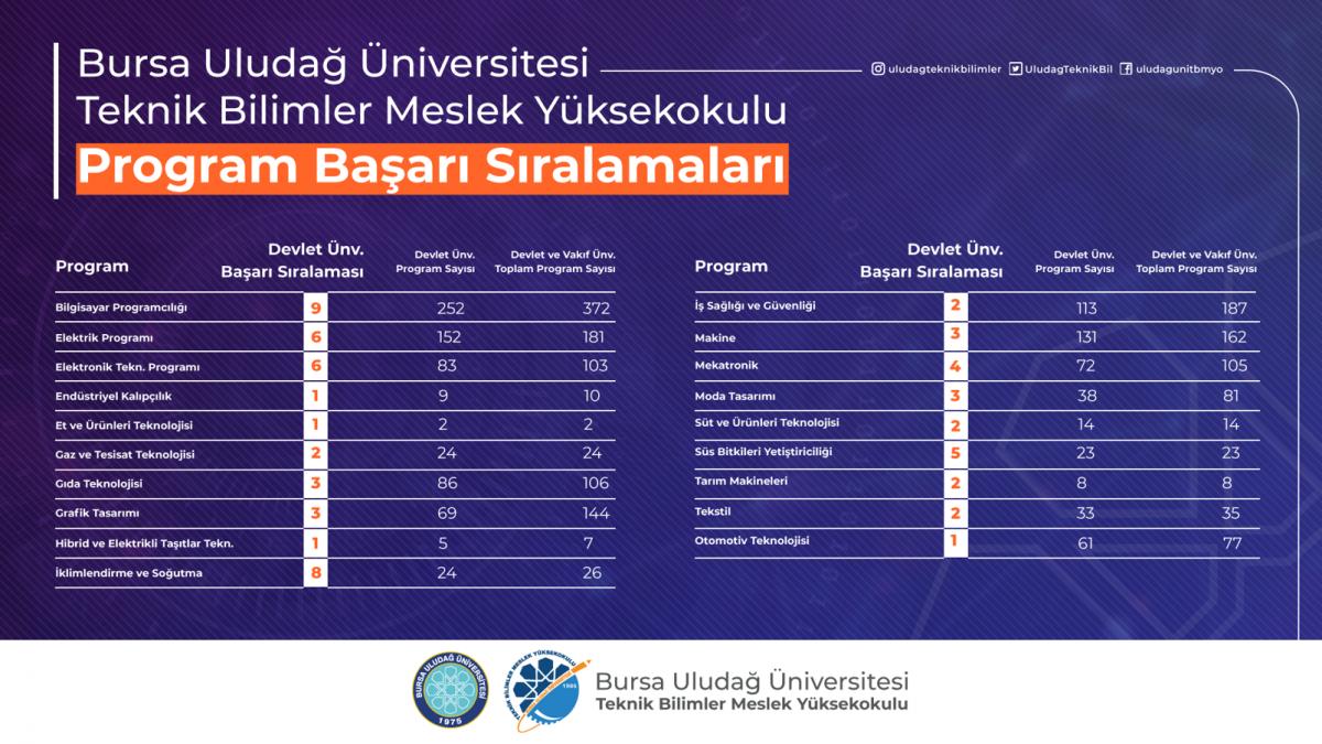 Teknik Bilimler Meslek Yüksek Okulumuzu 2020 YKS tercihlerine göre ilk 3 sırada...